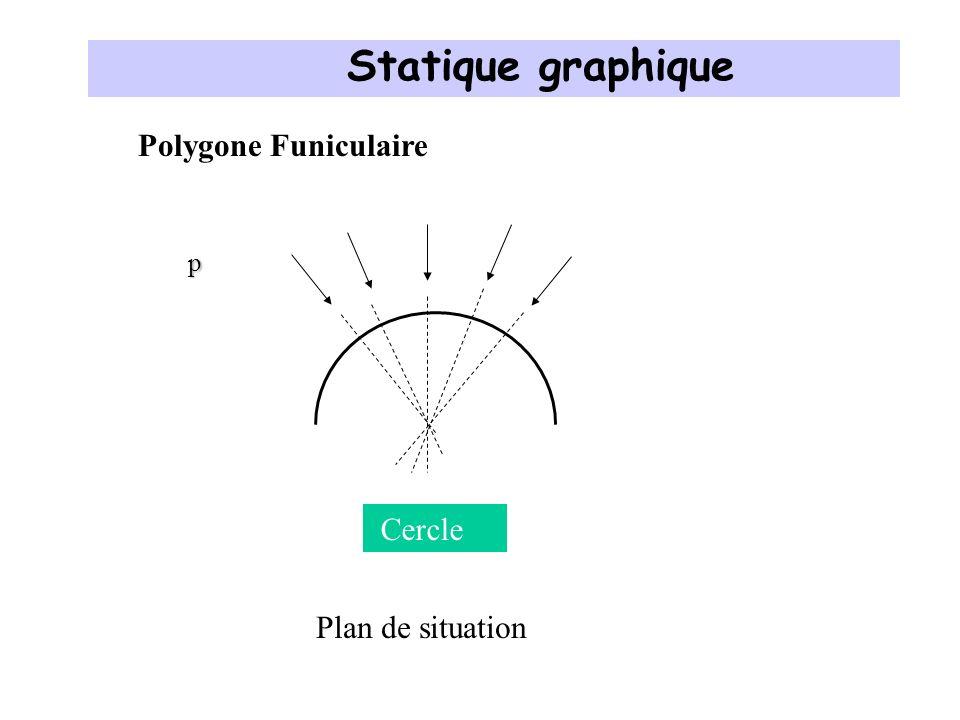 Statique graphique Polygone Funiculaire p Cercle Plan de situation