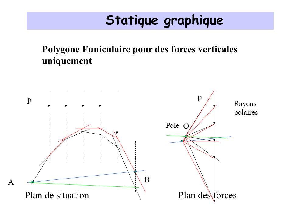 Statique graphique Polygone Funiculaire pour des forces verticales uniquement. p. p. Rayons polaires.
