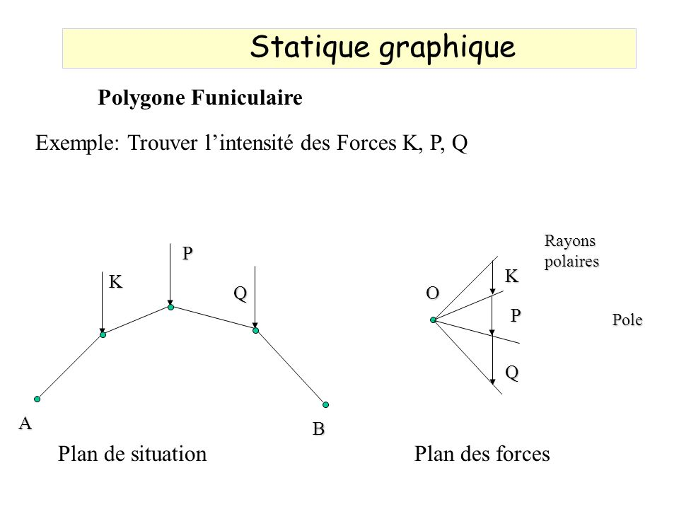 Statique graphique Polygone Funiculaire