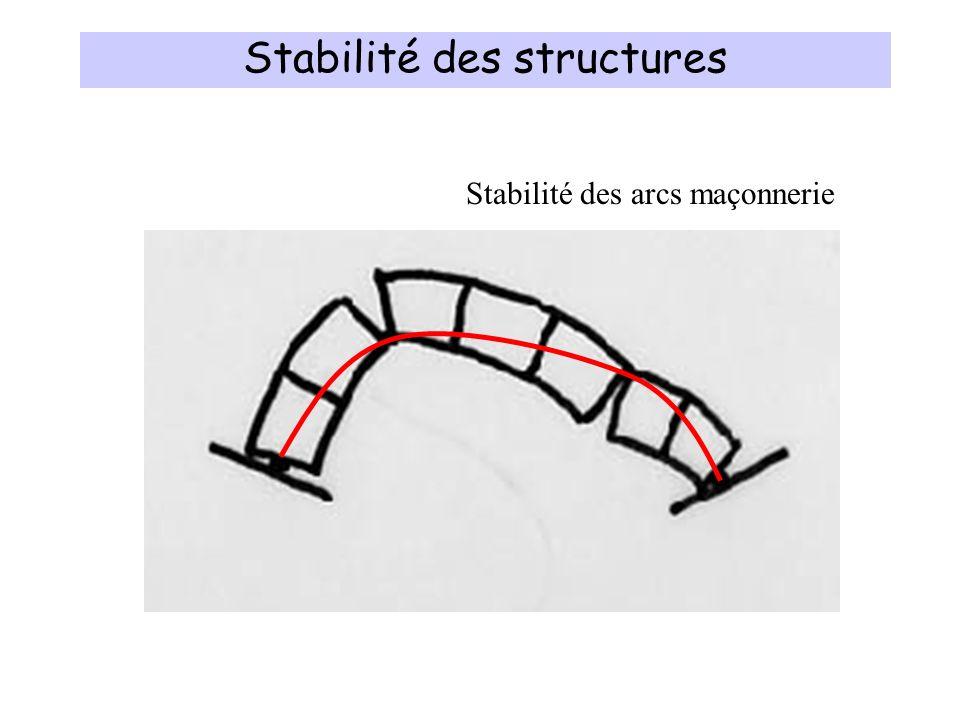 Stabilité des structures