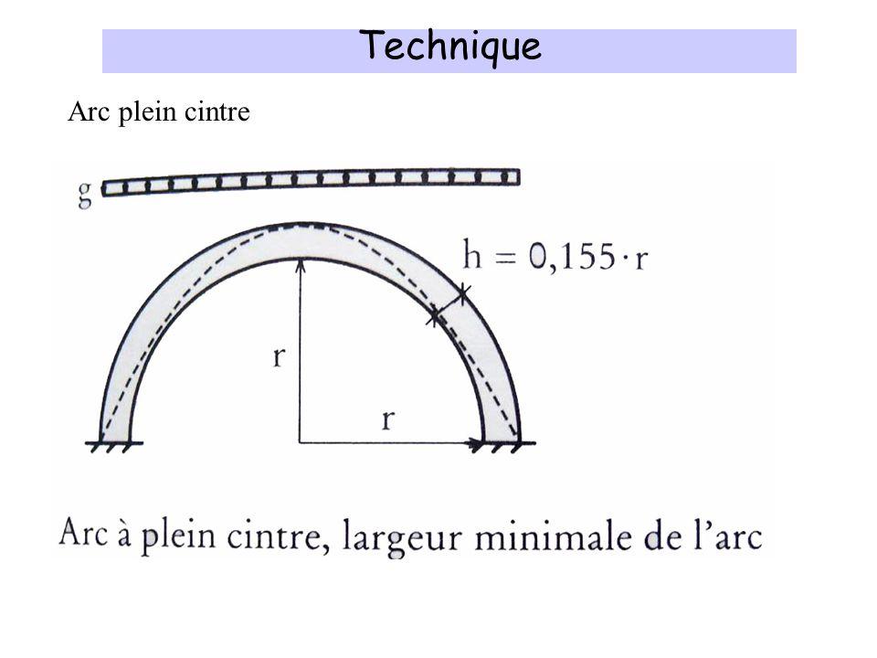 Technique Arc plein cintre