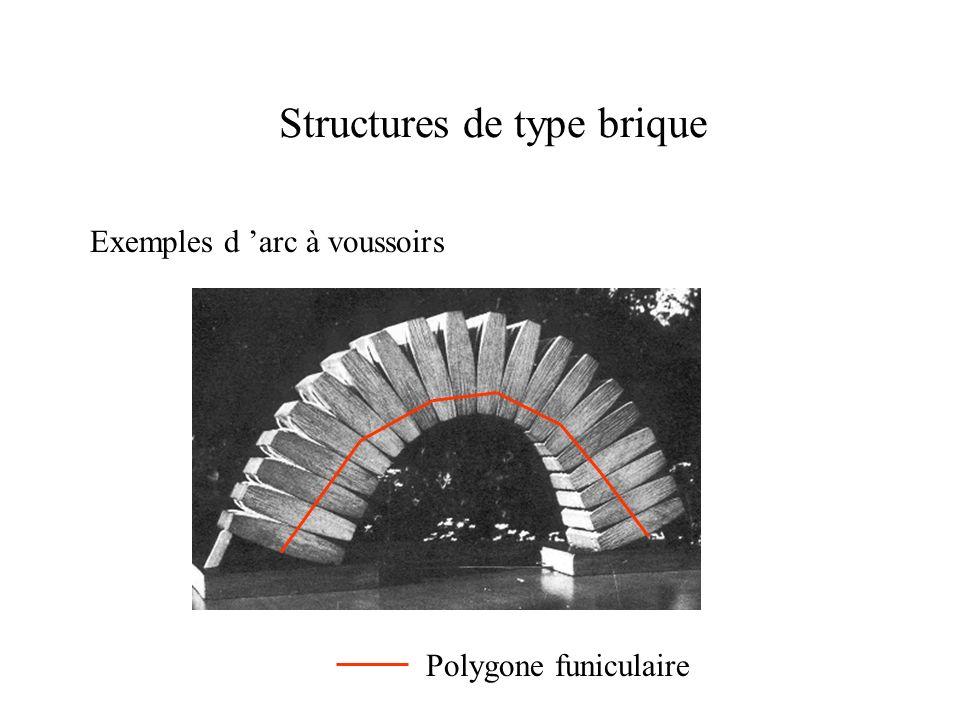 Structures de type brique