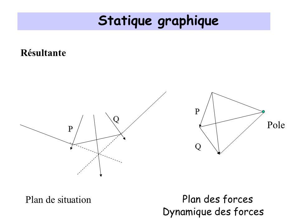 Statique graphique Résultante Pole Plan de situation Plan des forces