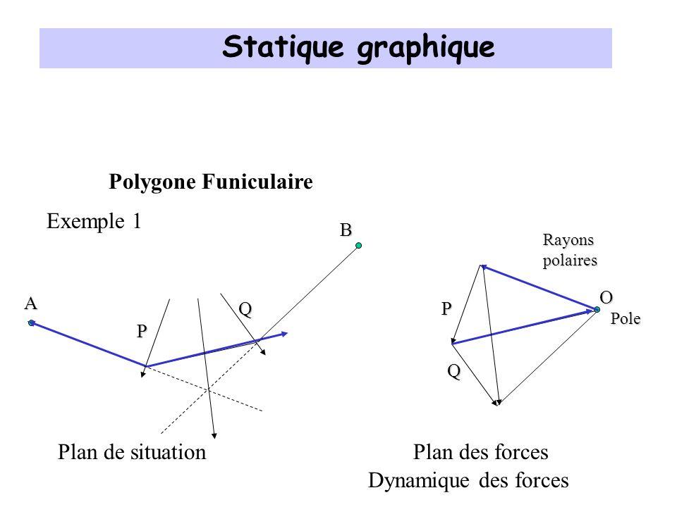 Statique graphique Polygone Funiculaire Exemple 1 Plan de situation