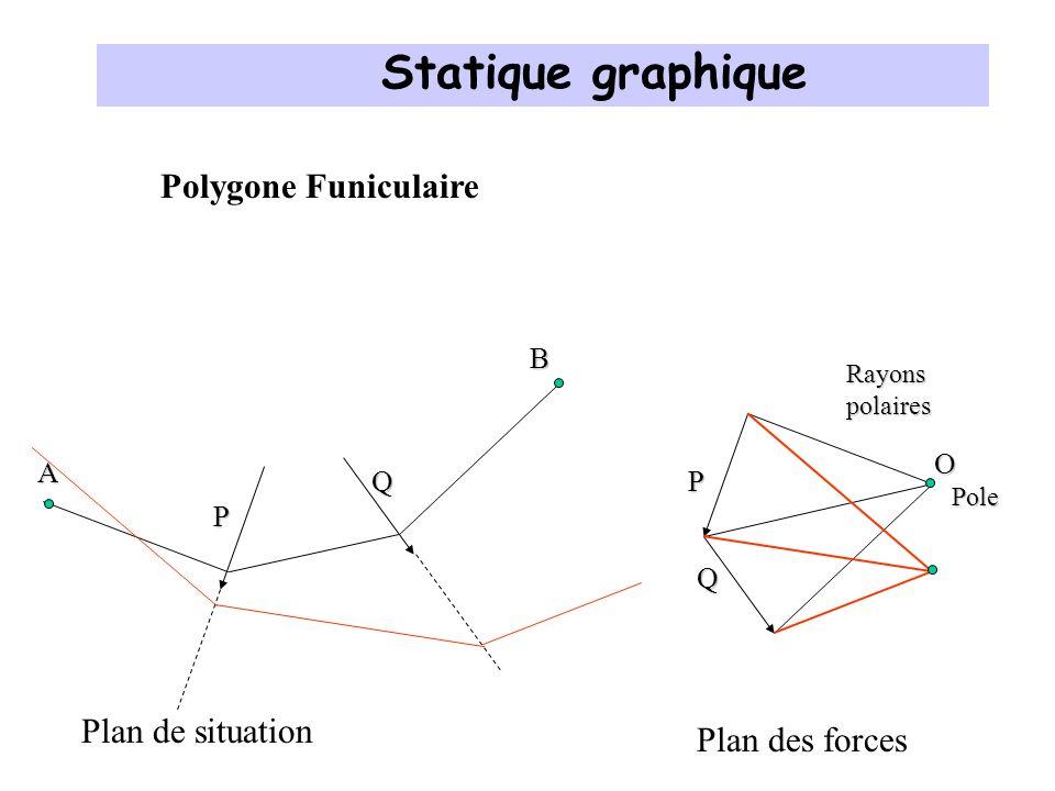 Statique graphique Polygone Funiculaire Plan de situation