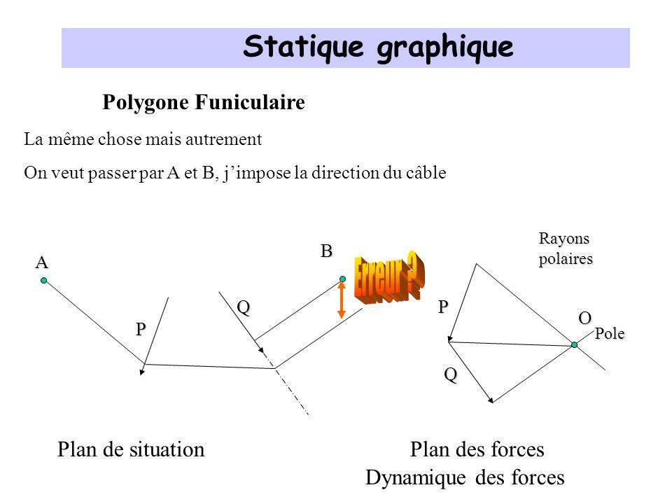 Statique graphique Erreur Polygone Funiculaire Plan de situation