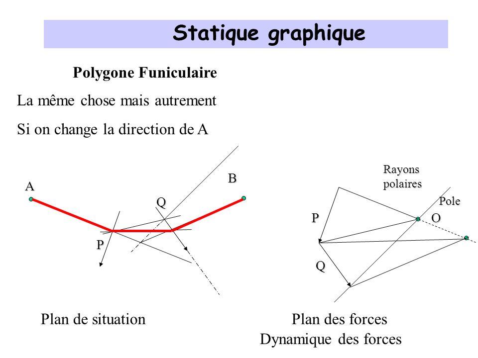 Statique graphique Polygone Funiculaire La même chose mais autrement