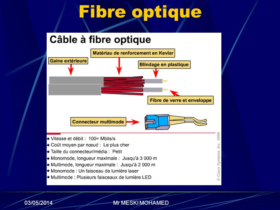 Fibre optique 30/03/2017 Mr MESKI MOHAMED
