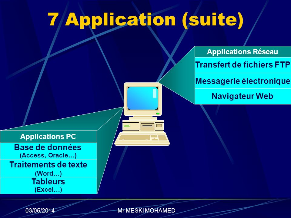 Transfert de fichiers FTP Messagerie électronique