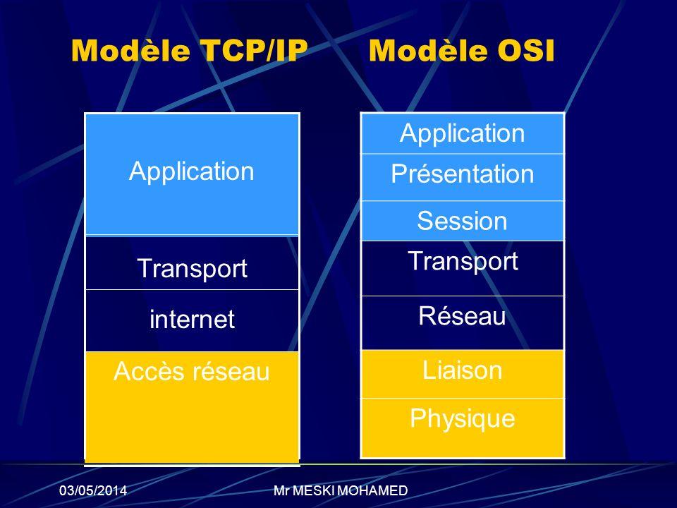 Modèle TCP/IP Modèle OSI