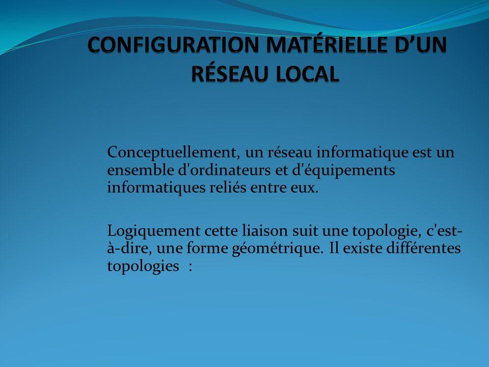 CONFIGURATION MATÉRIELLE D'UN RÉSEAU LOCAL