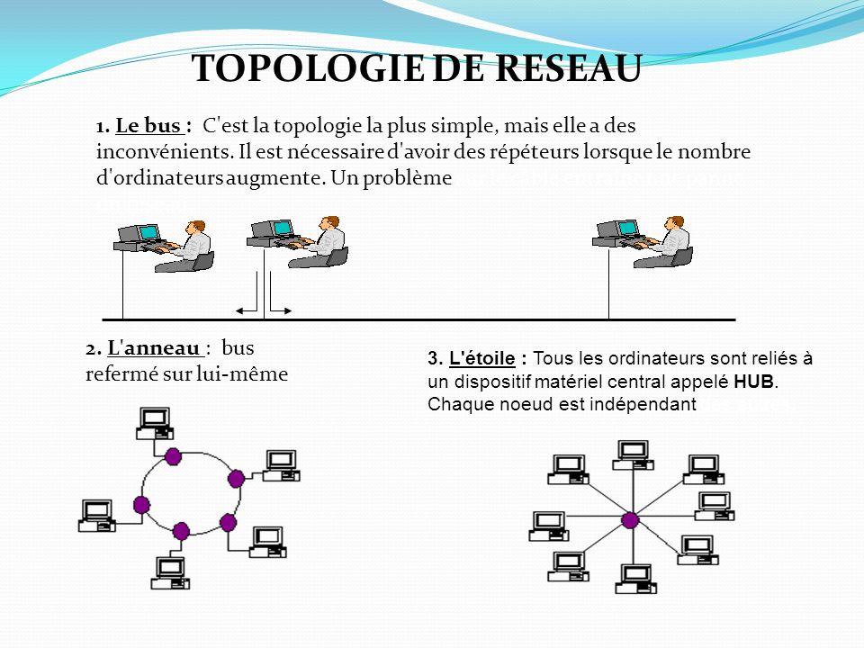 TOPOLOGIE DE RESEAU