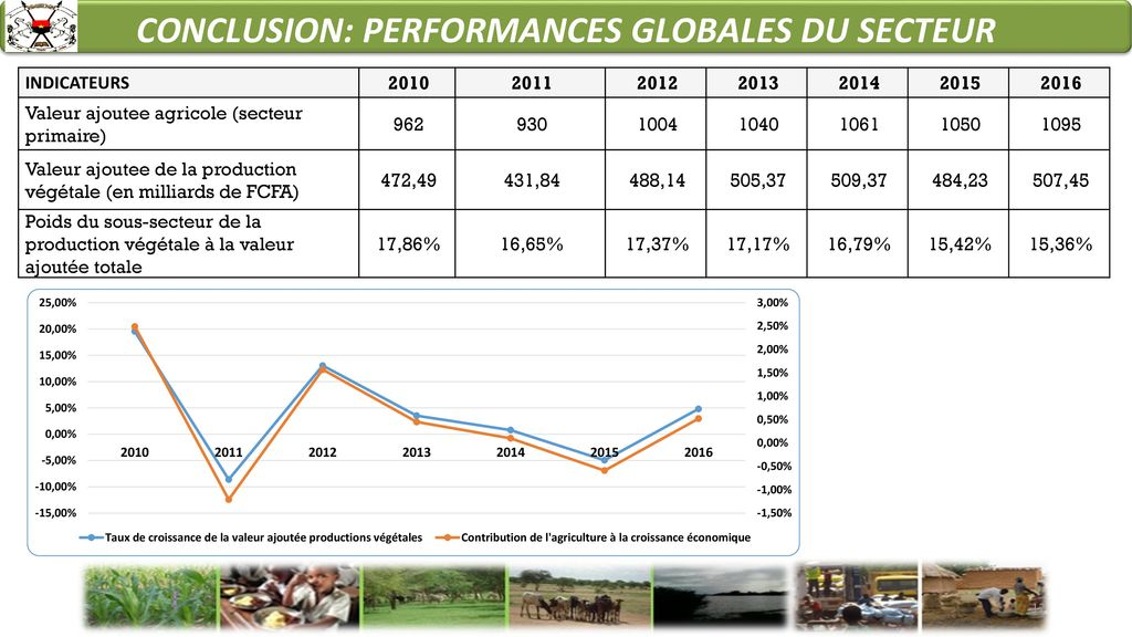 CONCLUSION: PERFORMANCES GLOBALES DU SECTEUR