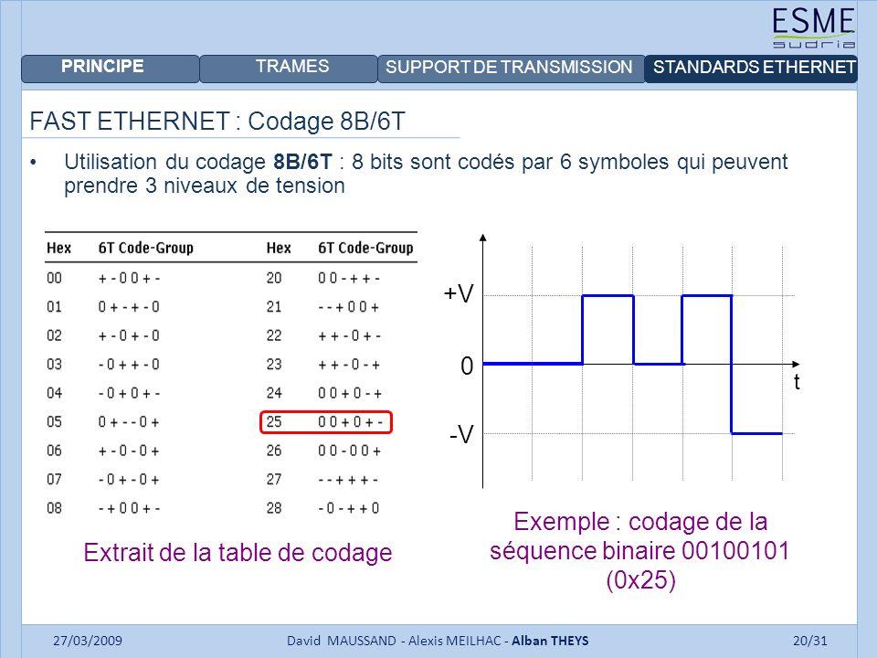 FAST ETHERNET : Codage 8B/6T