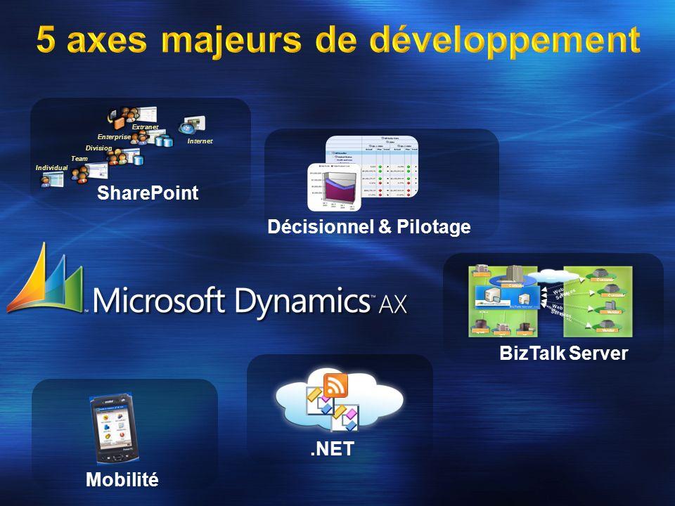 5 axes majeurs de développement