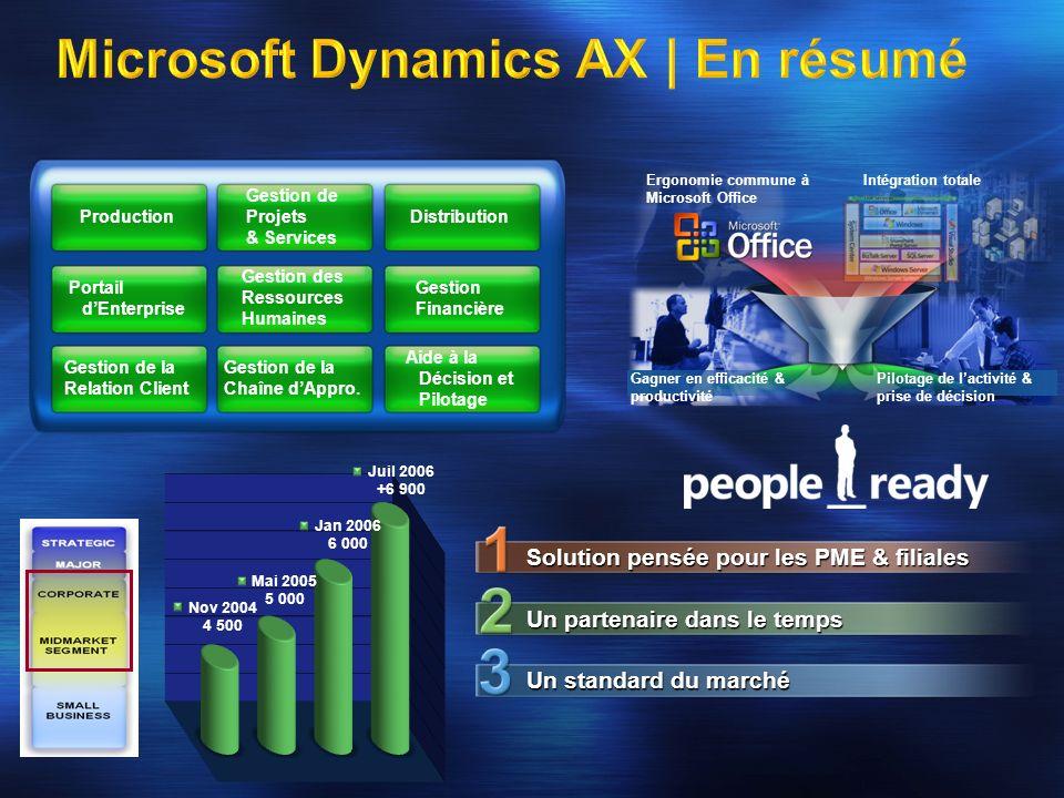 Microsoft Dynamics AX | En résumé