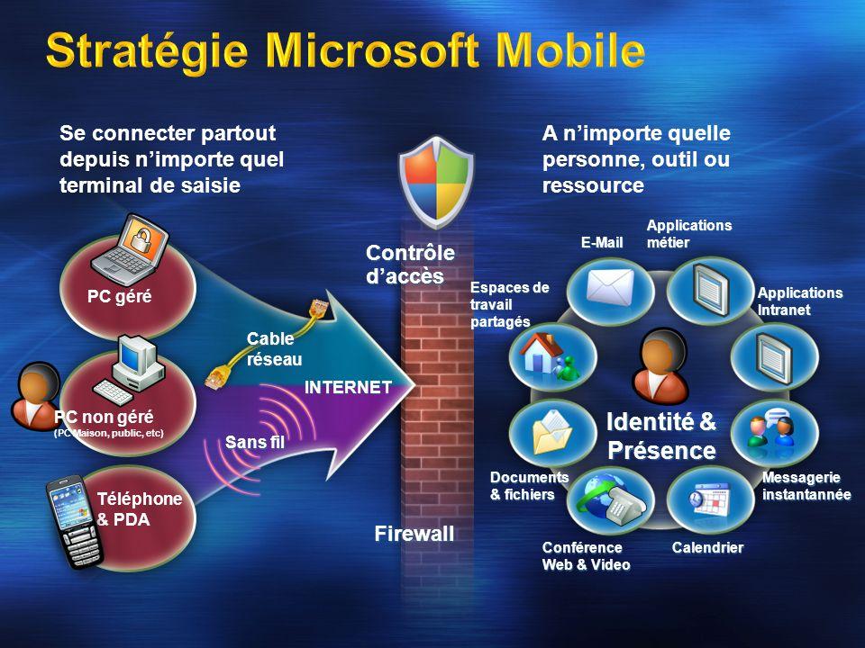 Stratégie Microsoft Mobile