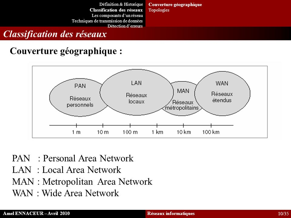 Classification des réseaux