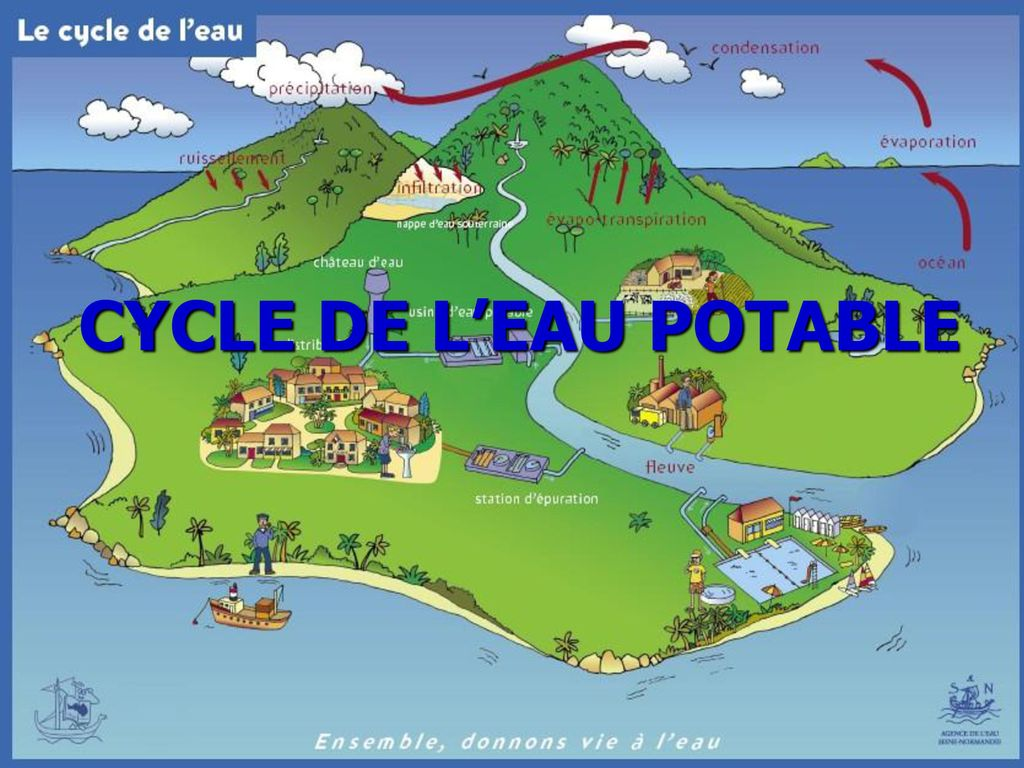 CYCLE DE L'EAU POTABLE