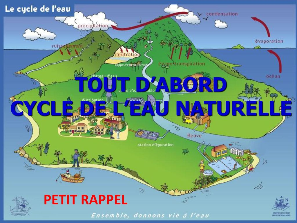 CYCLE DE L'EAU NATURELLE