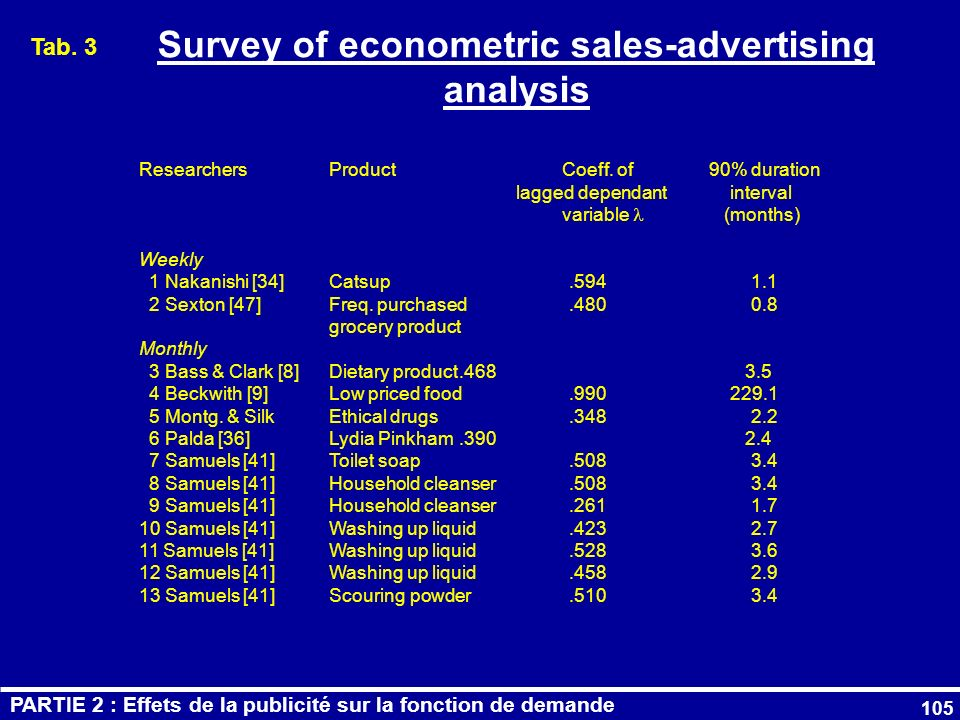 Survey of econometric sales-advertising analysis