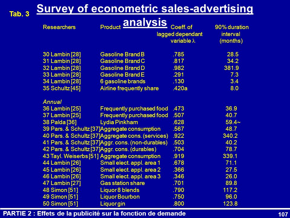 Survey of econometric sales-advertising analysis