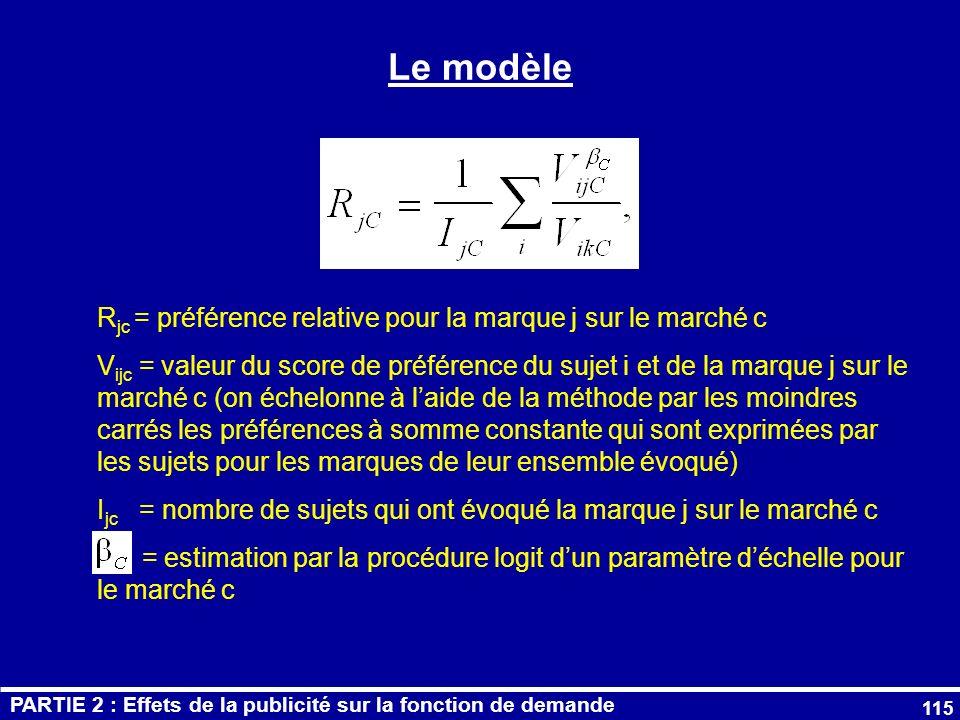 Le modèle Rjc = préférence relative pour la marque j sur le marché c