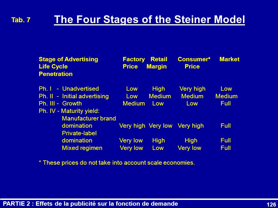 The Four Stages of the Steiner Model