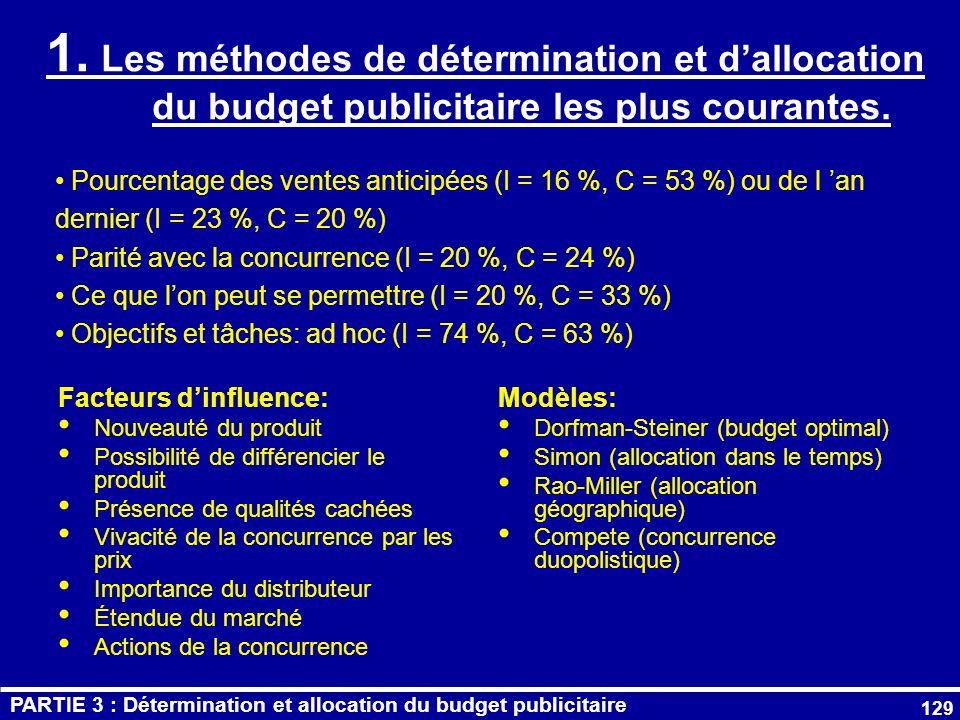 1. Les méthodes de détermination et d'allocation du budget publicitaire les plus courantes.