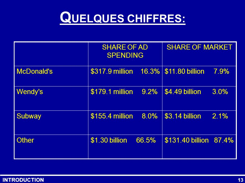 QUELQUES CHIFFRES: SHARE OF AD SPENDING SHARE OF MARKET McDonald s
