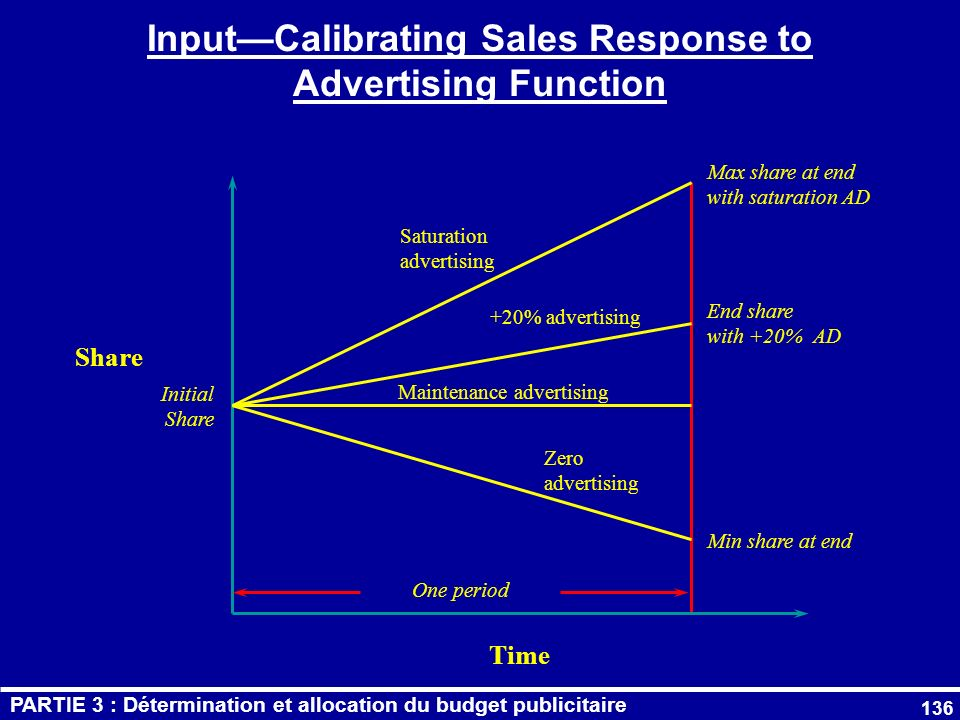 Input—Calibrating Sales Response to Advertising Function