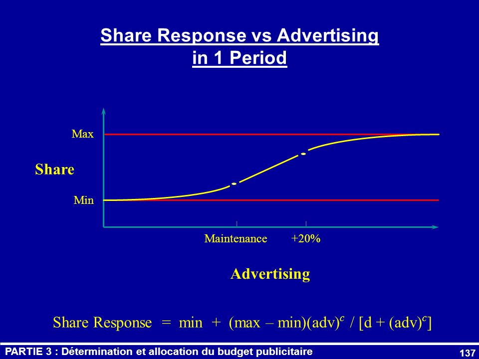 Share Response vs Advertising in 1 Period