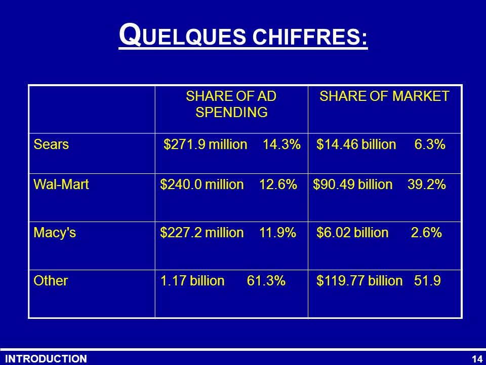 QUELQUES CHIFFRES: SHARE OF AD SPENDING SHARE OF MARKET Sears