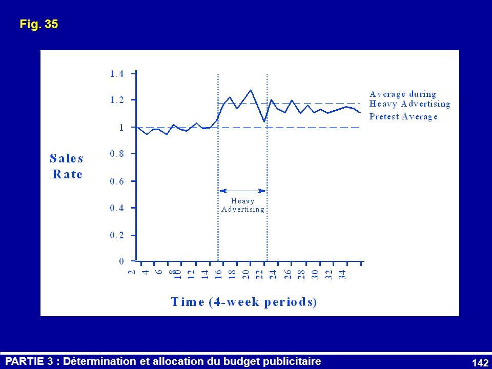 Fig. 35 PARTIE 3 : Détermination et allocation du budget publicitaire