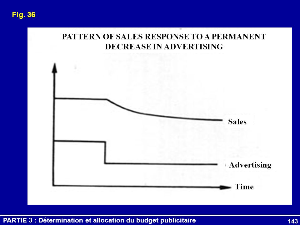 PATTERN OF SALES RESPONSE TO A PERMANENT DECREASE IN ADVERTISING