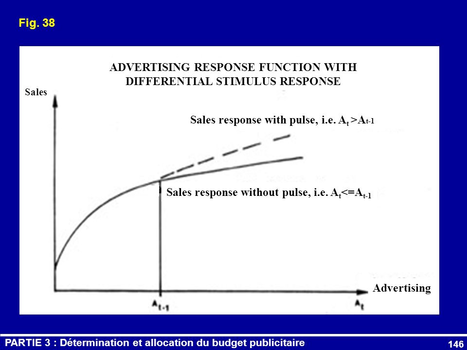 ADVERTISING RESPONSE FUNCTION WITH DIFFERENTIAL STIMULUS RESPONSE