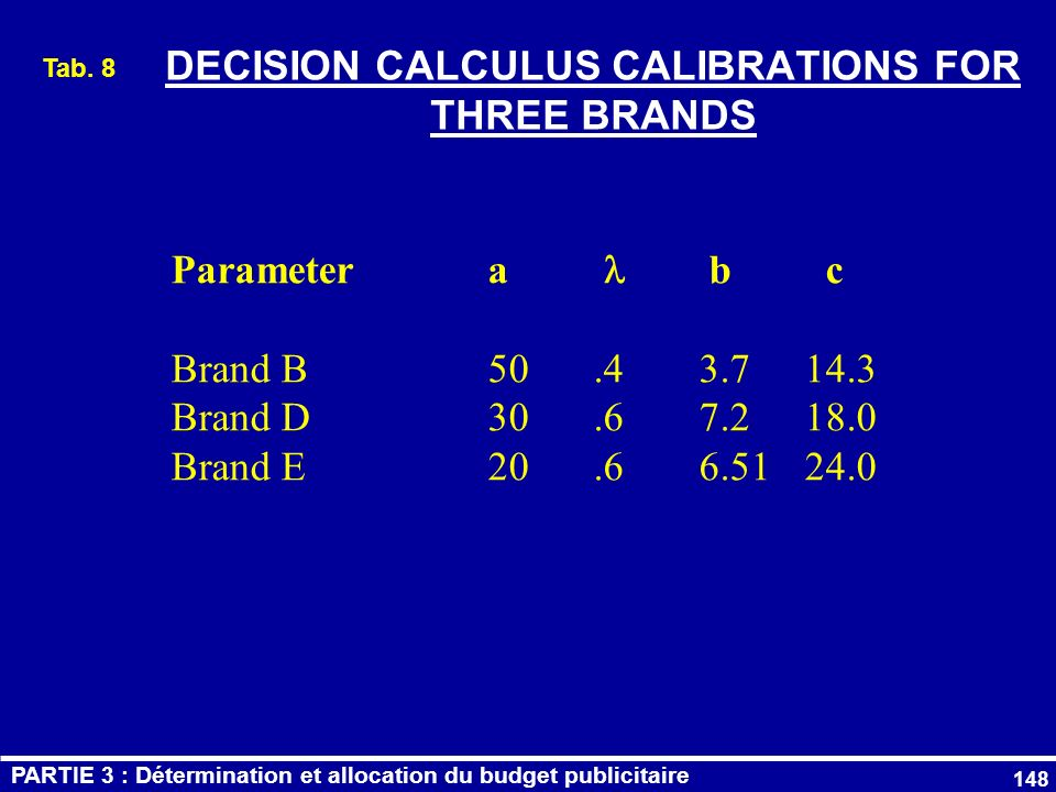 DECISION CALCULUS CALIBRATIONS FOR THREE BRANDS