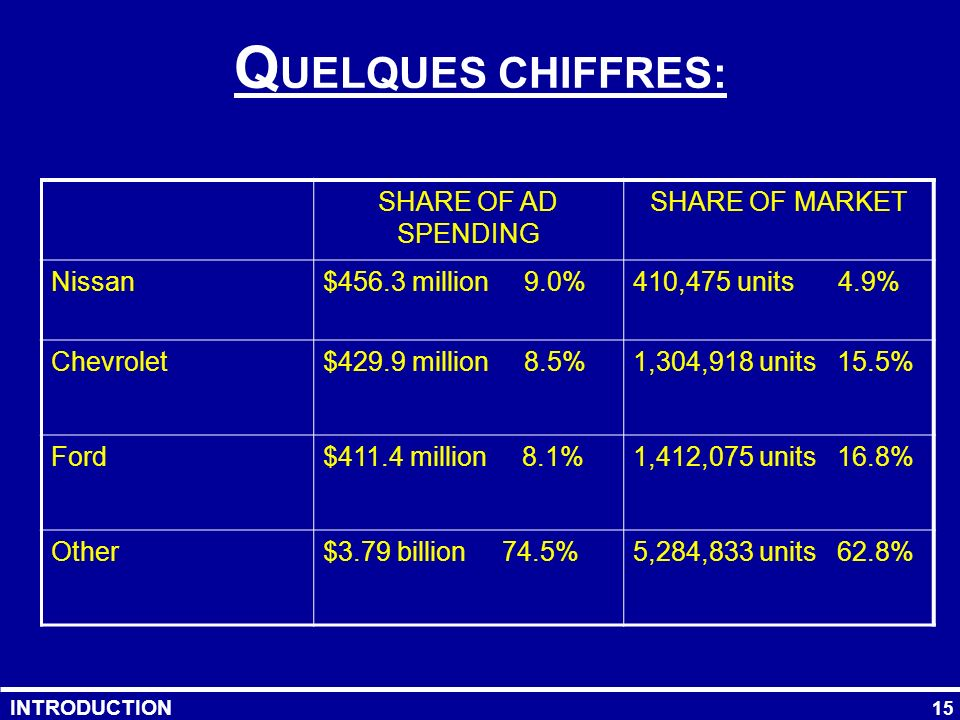 QUELQUES CHIFFRES: SHARE OF AD SPENDING SHARE OF MARKET Nissan