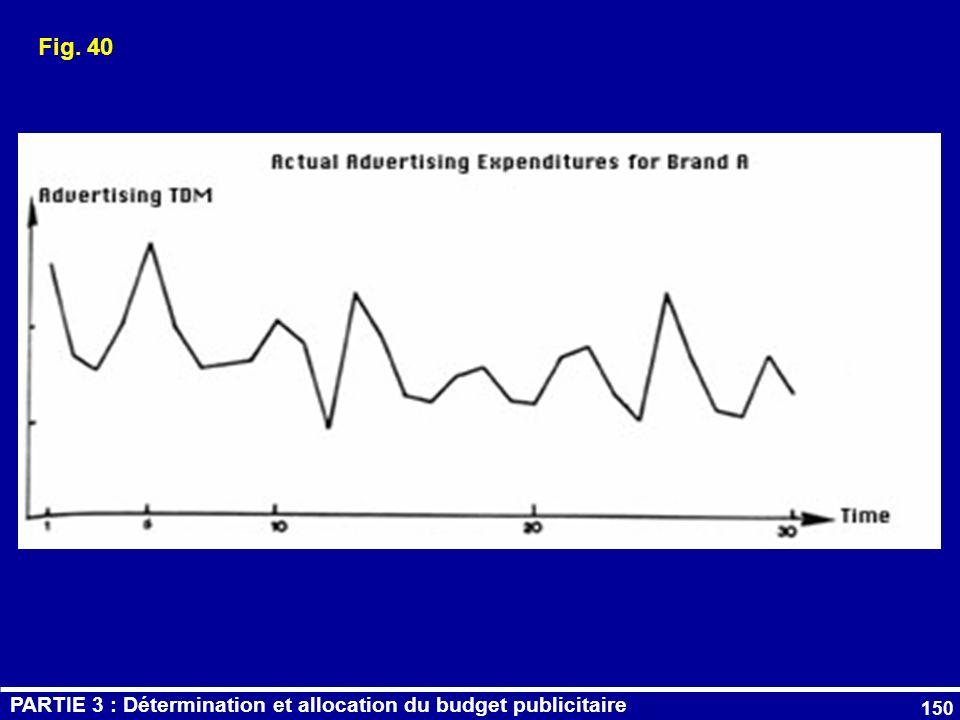 Fig. 40 PARTIE 3 : Détermination et allocation du budget publicitaire