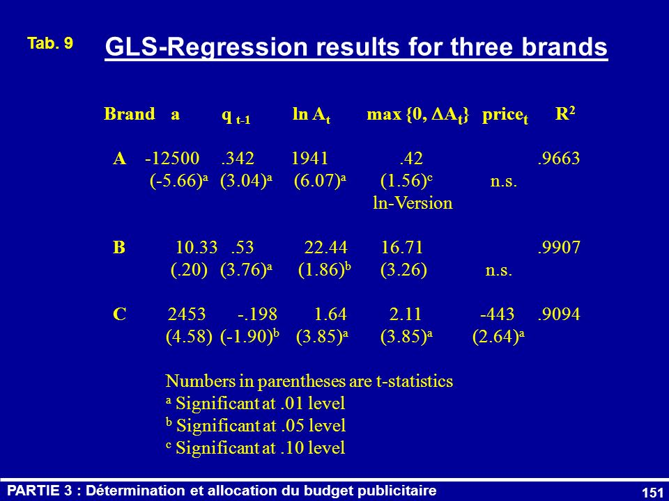 GLS-Regression results for three brands