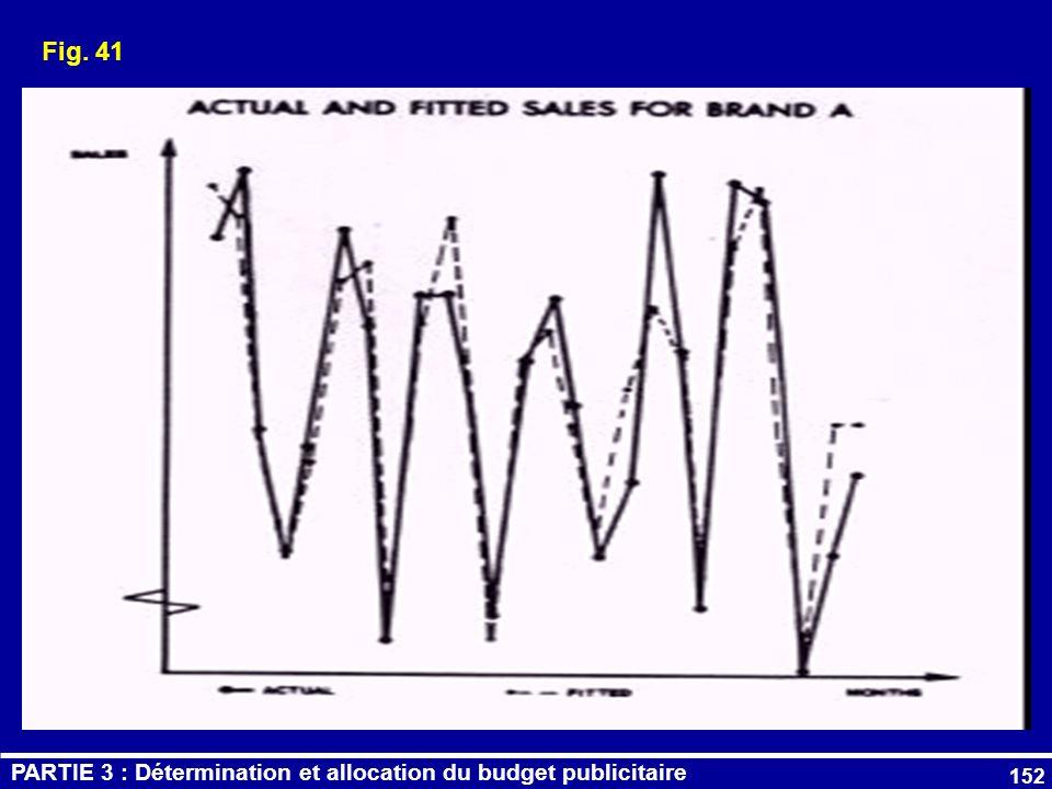 Fig. 41 PARTIE 3 : Détermination et allocation du budget publicitaire