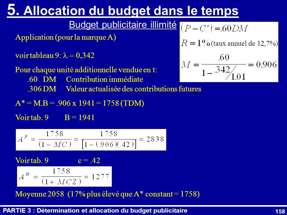 5. Allocation du budget dans le temps Budget publicitaire illimité