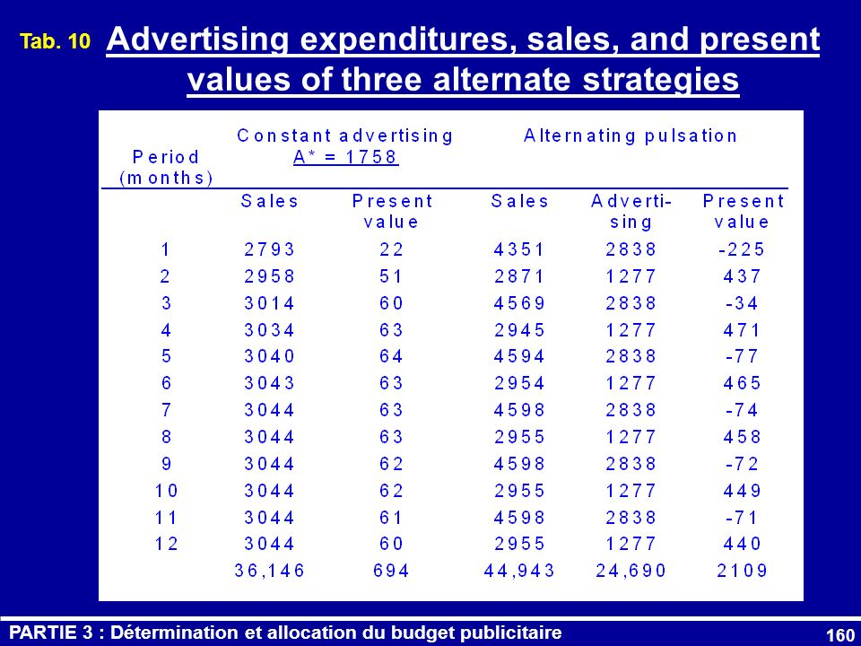 Tab. 10 Advertising expenditures, sales, and present values of three alternate strategies.