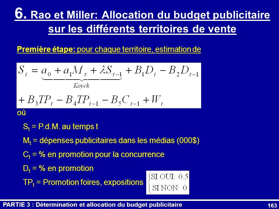 6. Rao et Miller: Allocation du budget publicitaire sur les différents territoires de vente