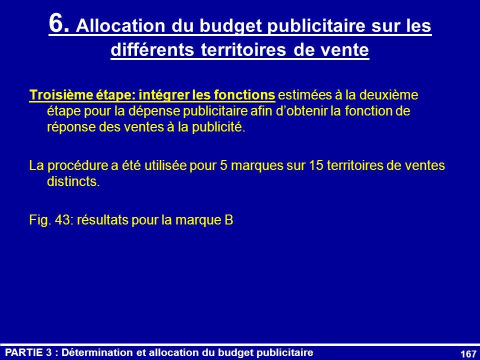 6. Allocation du budget publicitaire sur les différents territoires de vente