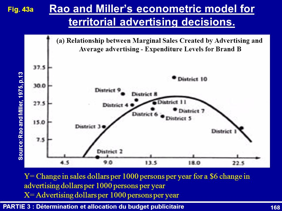 Fig. 43a Rao and Miller's econometric model for territorial advertising decisions.