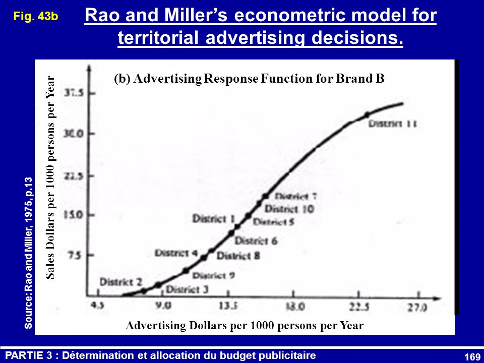 Fig. 43b Rao and Miller's econometric model for territorial advertising decisions. (b) Advertising Response Function for Brand B.