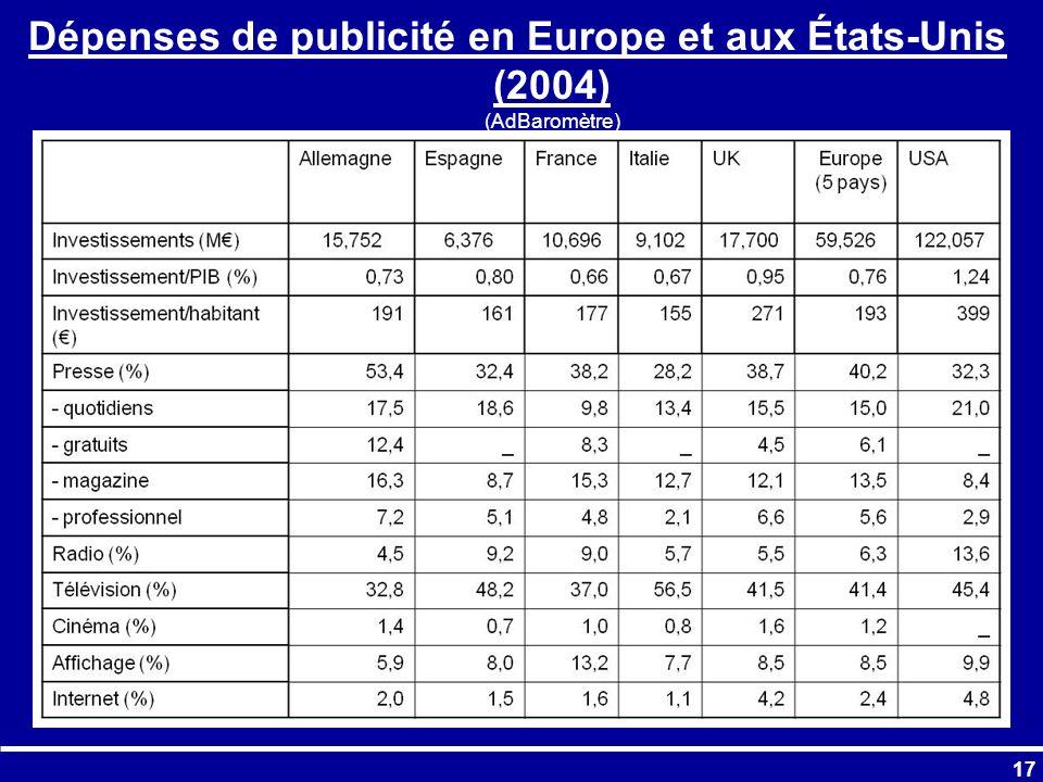 Dépenses de publicité en Europe et aux États-Unis (2004) (AdBaromètre)