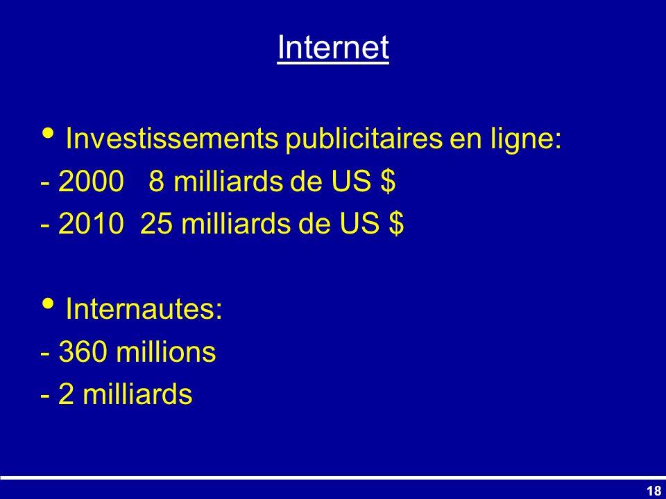 Internet Investissements publicitaires en ligne: