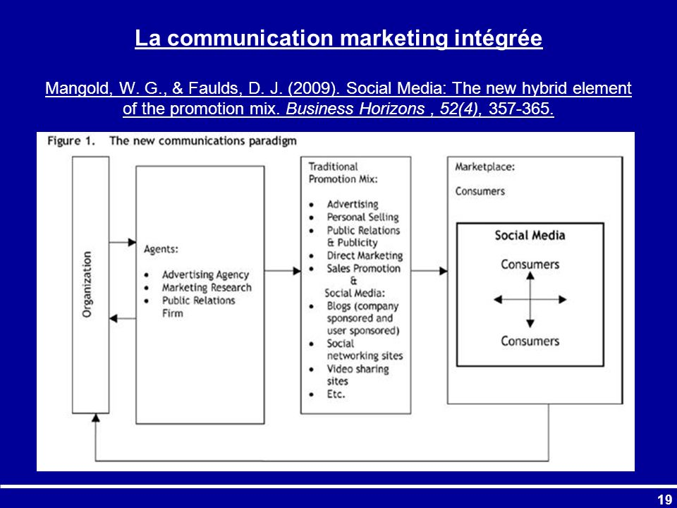 La communication marketing intégrée Mangold, W. G. , & Faulds, D. J